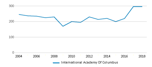 This chart display total students of International Academy Of Columbus by year, with the latest 2017-18 school year data.
