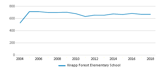 This chart display total students of Knapp Forest Elementary School by year, with the latest 2017-18 school year data.