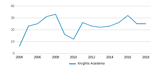 This chart display total students of Knights Academy by year, with the latest 2017-18 school year data.