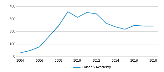 This chart display total students of London Academy by year, with the latest 2017-18 school year data.