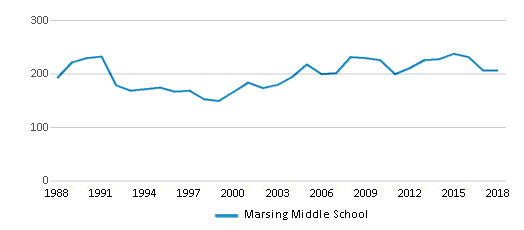 This chart display total students of Marsing Middle School by year, with the latest 2017-18 school year data.