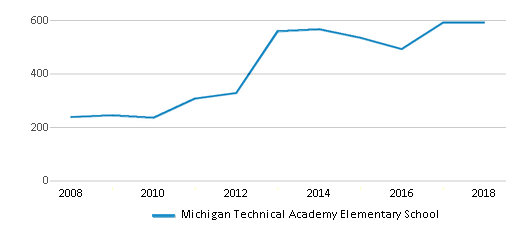 This chart display total students of Michigan Technical Academy Elementary School by year, with the latest 2017-18 school year data.