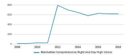 This chart display total students of Manhattan Comprehensive Night And Day High School by year, with the latest 2017-18 school year data.