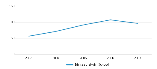 This chart display total students of Bimaadiziwin School by year, with the latest 2006-07 school year data.
