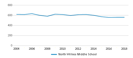 This chart display total students of North Wilkes Middle School by year, with the latest 2017-18 school year data.