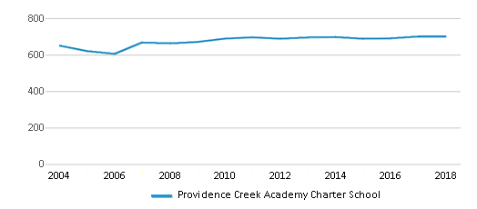 This chart display total students of Providence Creek Academy Charter School by year, with the latest 2017-18 school year data.