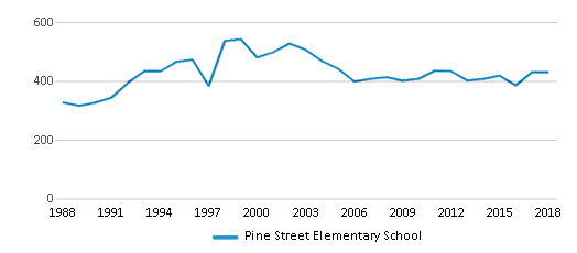 This chart display total students of Pine Street Elementary School by year, with the latest 2017-18 school year data.