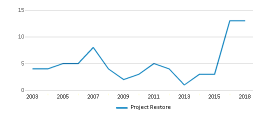 This chart display total students of Project Restore by year, with the latest 2017-18 school year data.