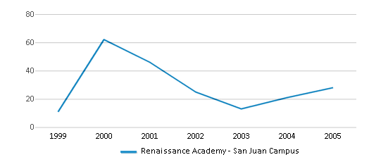 This chart display total students of Renaissance Academy - San Juan Campus by year, with the latest 2004-05 school year data.