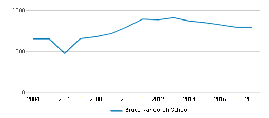 This chart display total students of Bruce Randolph School by year, with the latest 2017-18 school year data.