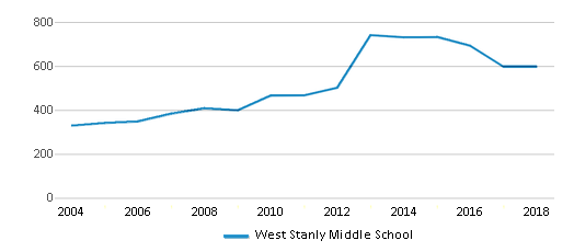 This chart display total students of West Stanly Middle School by year, with the latest 2017-18 school year data.