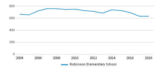 This chart display total students of Robinson Elementary School by year, with the latest 2017-18 school year data.