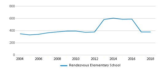 This chart display total students of Rendezvous Elementary School by year, with the latest 2017-18 school year data.