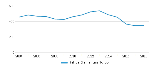This chart display total students of Salida Elementary School by year, with the latest 2017-18 school year data.