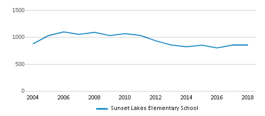 This chart display total students of Sunset Lakes Elementary School by year, with the latest 2017-18 school year data.