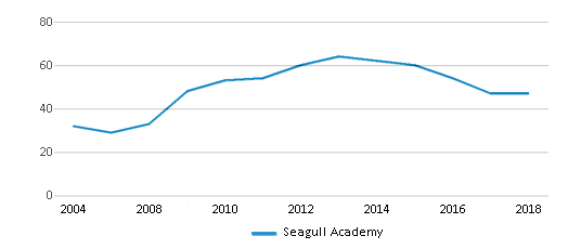 This chart display total students of Seagull Academy by year, with the latest 2017-18 school year data.
