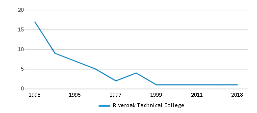 This chart display total students of Riveroak Technical College by year, with the latest 2017-18 school year data.