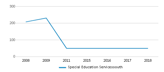 This chart display total students of Special Education Servicessouth by year, with the latest 2017-18 school year data.