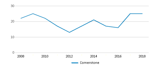 This chart display total students of Cornerstone by year, with the latest 2017-18 school year data.