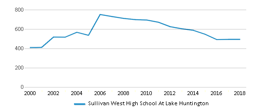 This chart display total students of Sullivan West High School At Lake Huntington by year, with the latest 2017-18 school year data.