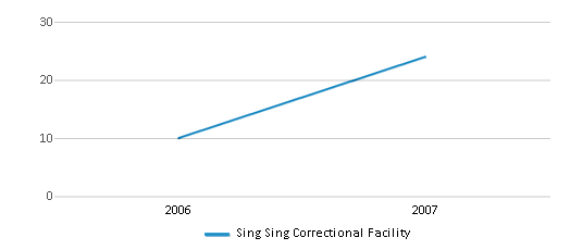 This chart display total students of Sing Sing Correctional Facility by year, with the latest 2006-07 school year data.