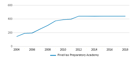 This chart display total students of Pinellas Preparatory Academy by year, with the latest 2017-18 school year data.