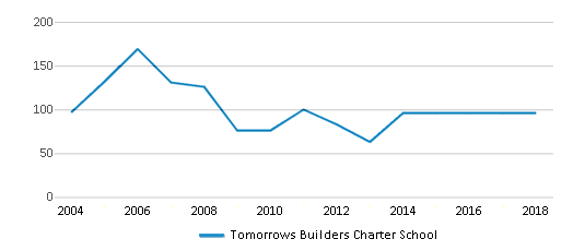 This chart display total students of Tomorrows Builders Charter School by year, with the latest 2017-18 school year data.