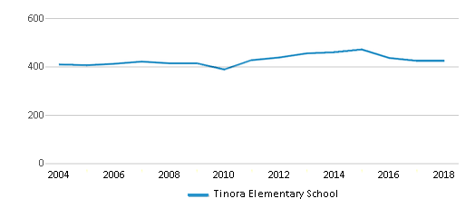 This chart display total students of Tinora Elementary School by year, with the latest 2017-18 school year data.