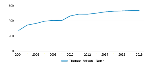 This chart display total students of Thomas Edison - North by year, with the latest 2017-18 school year data.