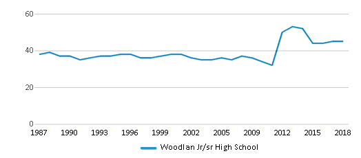 This chart display the total teachers of Woodlan Jr/sr High School by year, with the latest 2017-18 school year data.