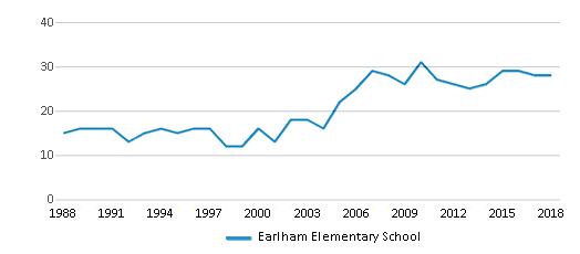 This chart display the total teachers of Earlham Elementary School by year, with the latest 2017-18 school year data.