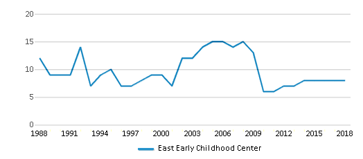 This chart display the total teachers of East Early Childhood Center by year, with the latest 2017-18 school year data.