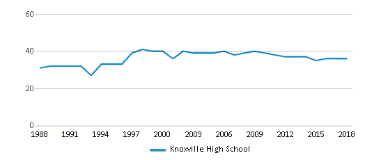 This chart display the total teachers of Knoxville High School by year, with the latest 2017-18 school year data.