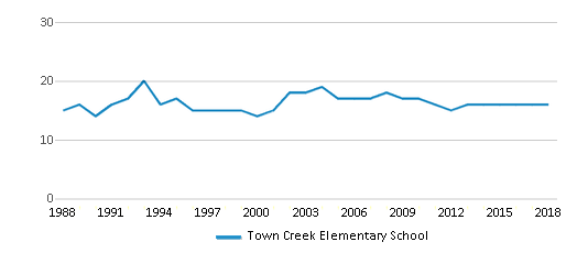 This chart display the total teachers of Town Creek Elementary School by year, with the latest 2017-18 school year data.