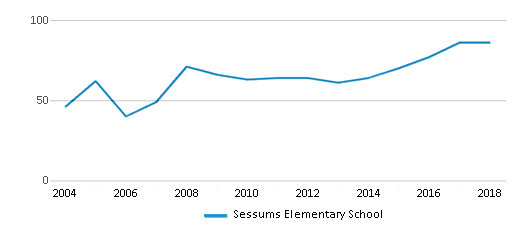 This chart display the total teachers of Sessums Elementary School by year, with the latest 2017-18 school year data.