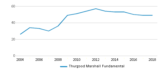 This chart display the total teachers of Thurgood Marshall Fundamental by year, with the latest 2017-18 school year data.