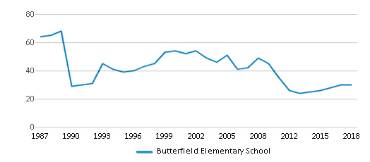 This chart display the total teachers of Butterfield Elementary School by year, with the latest 2017-18 school year data.