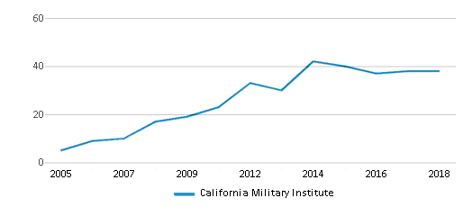 This chart display the total teachers of California Military Institute by year, with the latest 2017-18 school year data.