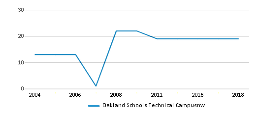 This chart display the total teachers of Oakland Schools Technical Campusnw by year, with the latest 2017-18 school year data.