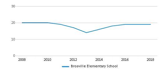 This chart display the total teachers of Brosville Elementary School by year, with the latest 2017-18 school year data.