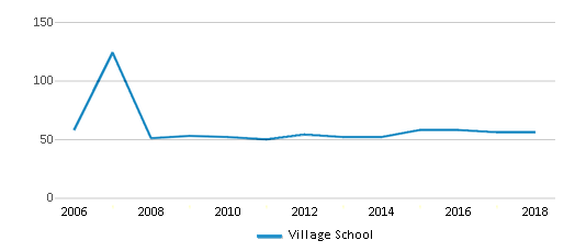 This chart display the total teachers of Village School by year, with the latest 2017-18 school year data.