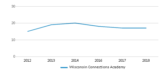This chart display the total teachers of Wisconsin Connections Academy by year, with the latest 2017-18 school year data.