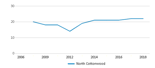 This chart display the total teachers of North Cottonwood by year, with the latest 2017-18 school year data.