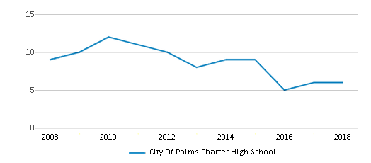 This chart display the total teachers of City Of Palms Charter High School by year, with the latest 2017-18 school year data.