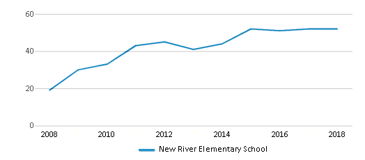 This chart display the total teachers of New River Elementary School by year, with the latest 2017-18 school year data.