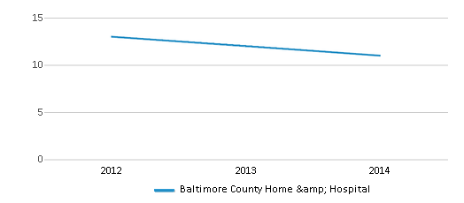 This chart display the total teachers of Baltimore County Home & Hospital by year, with the latest 2013-14 school year data.