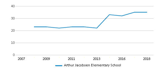 This chart display the total teachers of Arthur Jacobsen Elementary School by year, with the latest 2017-18 school year data.
