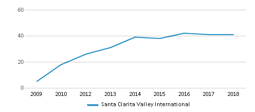 This chart display the total teachers of Santa Clarita Valley International by year, with the latest 2017-18 school year data.