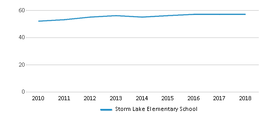 This chart display the total teachers of Storm Lake Elementary School by year, with the latest 2017-18 school year data.