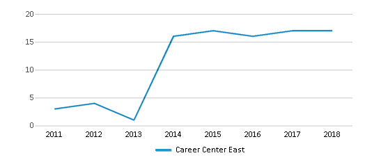 This chart display the total teachers of Career Center East by year, with the latest 2017-18 school year data.